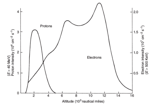 structure of trapped radiation