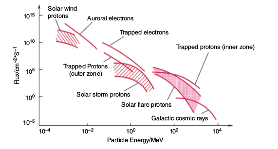 plot of space ionization radiation eergy and density