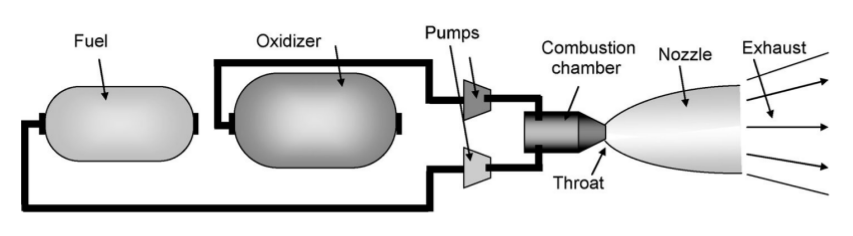monopropellant liquid fuel motor