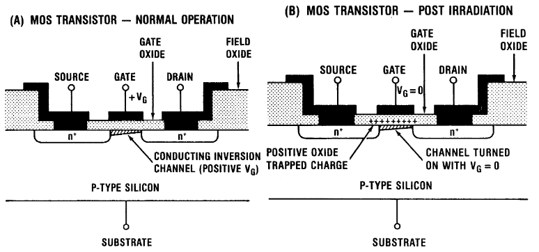 Schematic  of  n-channel  MOSFET  illustrating  radiation-induced  charging  of the gate oxide