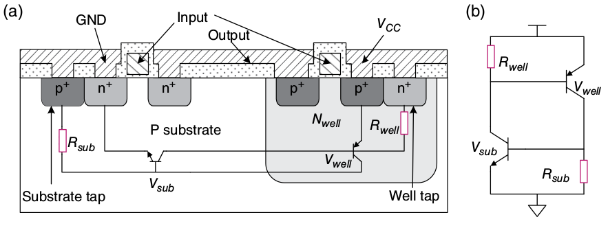 The picture of PNPN structure and its parasetic structure