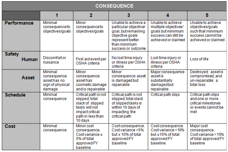 Picture present NASA risk's consequence score table, rows are the type of consequence and columns are scores