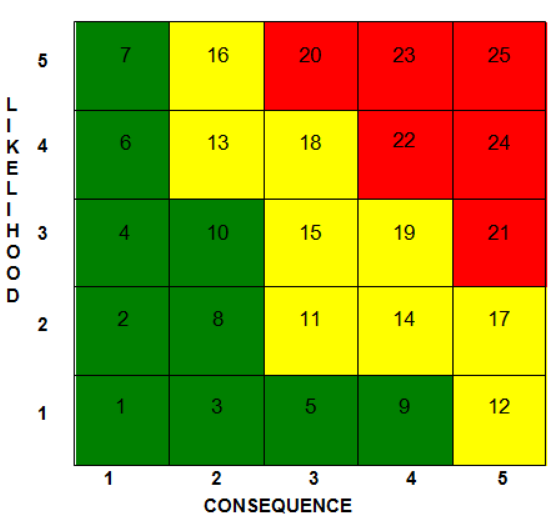 picture of risk matrix used by NASA