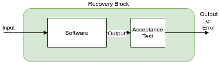 Recovery block with either pattern