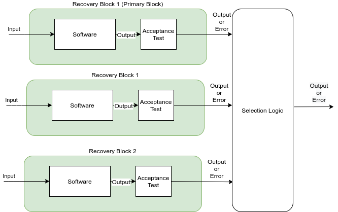 Recovery Blocks with Selection Logic
